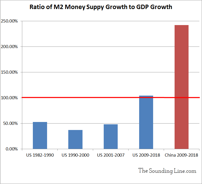China's Money Supply Has Outgrown Its Economy over Two Fold