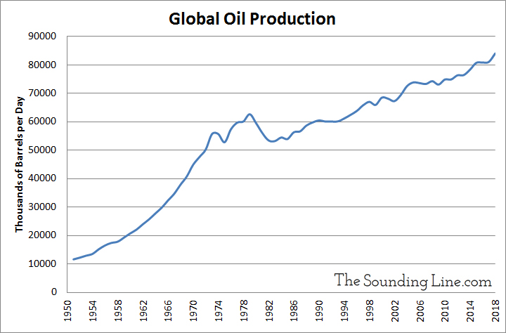Global per Capita Oil Production Is Lower than Before the