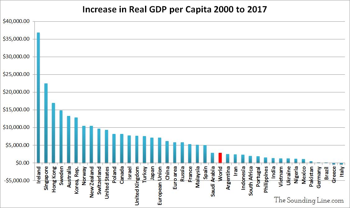 https://thesoundingline.com/wp-content/uploads/2019/02/Per-Capita-GDP-Growth-of-Major-Global-Economies-in-21st-Century.jpg