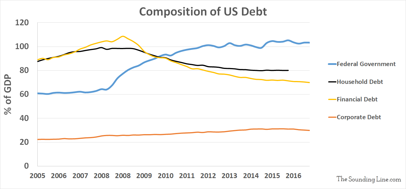 Total US Debt Is over $75 Trillion