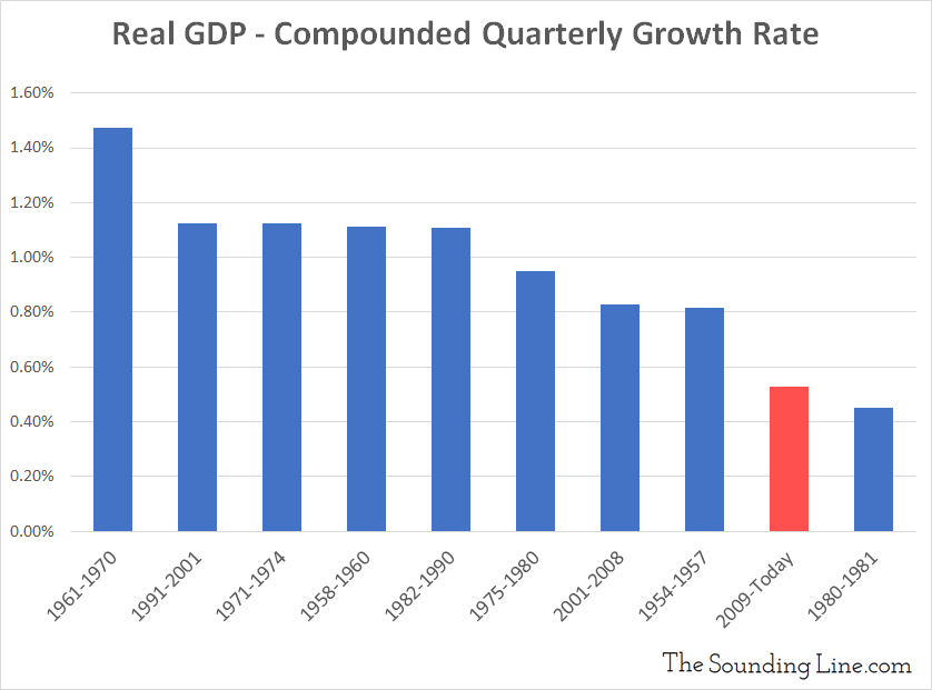 Real GDP Compounded quarterly growth rate