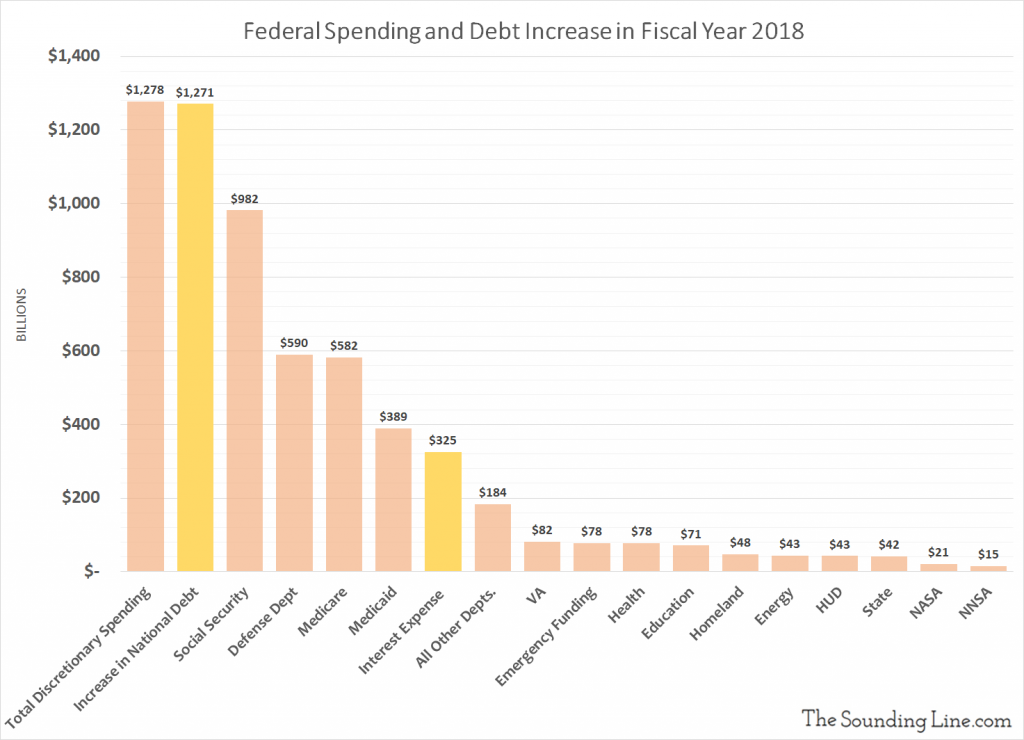 Federal Spending and Debt Increase in Fiscal Year 2018; Interest Expense