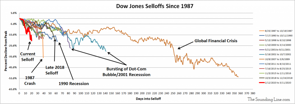 Every Dow Jones Selloff Since 1987 V2 1024x362 - The Longest Bull Market In Us History Is Ended By The Fastest Bear Market Since At Least 1987 - Market News