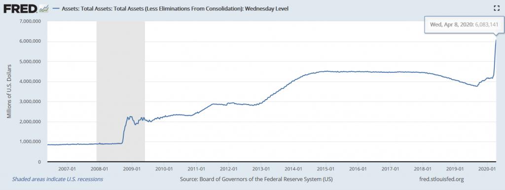 Federal Reserve Balance Sheet Update: Week Of December 1 ... |Federal Reserve Balance Sheet Duration