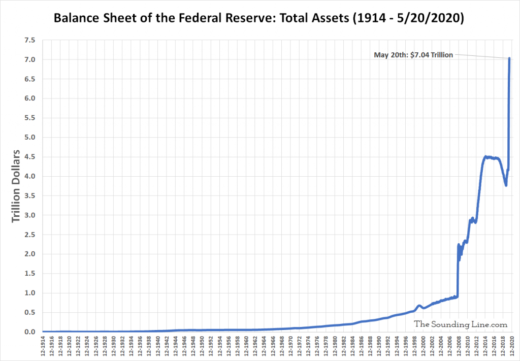 Fed's Balance Sheet Exceeds $7 Trillion for First Time in History ...