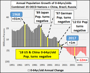 Econimica Annual population growth OECD & Brazil China Russia.png