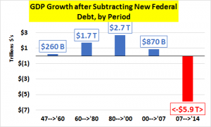 demographics debt is propping up the economy.png